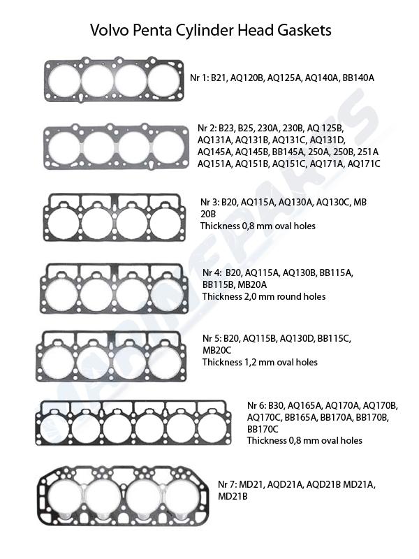 Topplockspackningar för Volvo Penta bensinmotorer
